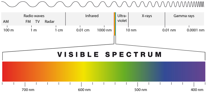 Visible light a narrow slice of electromagnetic spectrum
